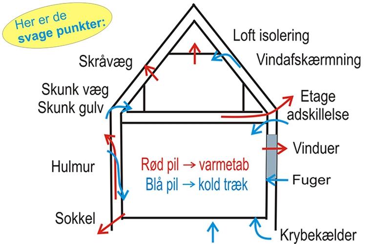 SKUNKLEMME SPRINGER OP - KOLDE GULVE OG TRÆK